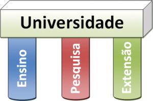 Pilares Universidade