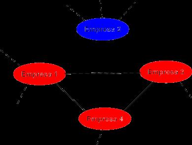 Exemplo ilustrativo de rede de empresas associadas rotuladas por idoneidade.